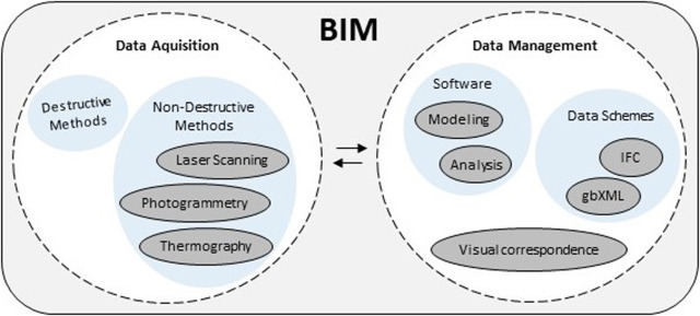 Building information modeling for energy retrofitting – A