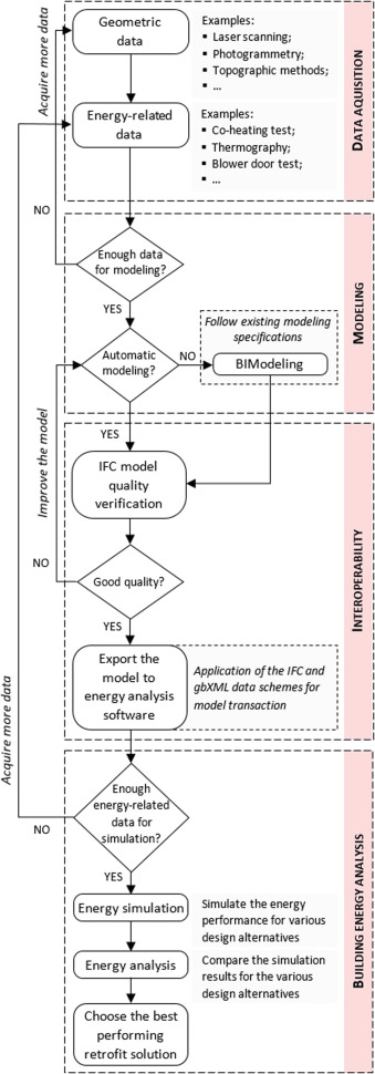 Building Information Modeling For Energy Retrofitting A Review