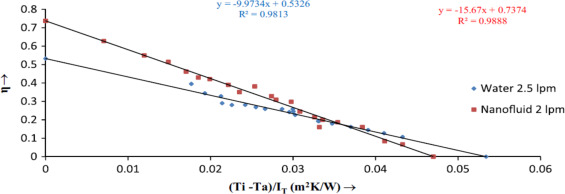 Critical review of solar thermal resources in GCC and application of