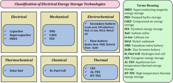 Overview Of Energy Storage Systems In Distribution Networks Placement Sizing Operation And Power Quality Sciencedirect