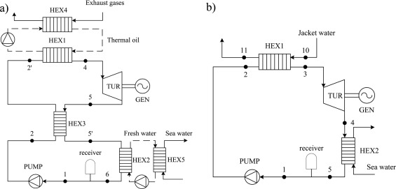 A review of the use of organic Rankine cycle power systems