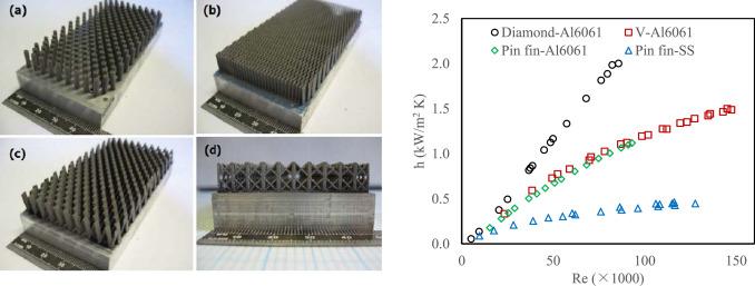 The utilization of selective laser melting technology on
