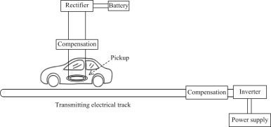 A review of recent trends in wireless power transfer
