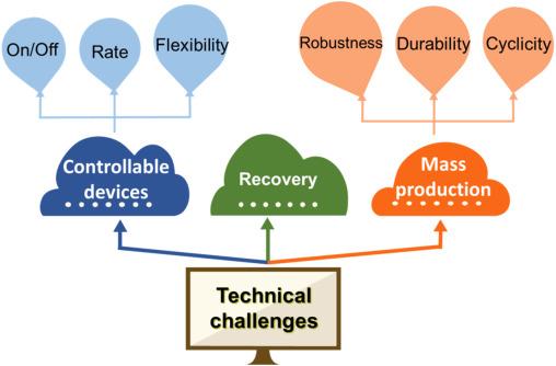 Liquid Metal Activated Aluminumwater Reaction For Direct Hydrogen Rhsciencedirect: 49 Mercury Wiring Diagram At Gmaili.net