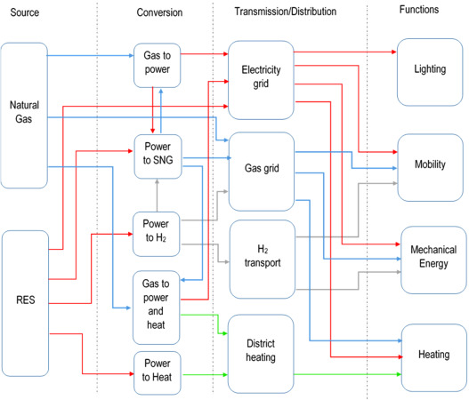 Applications of power to gas technologies in emerging electrical