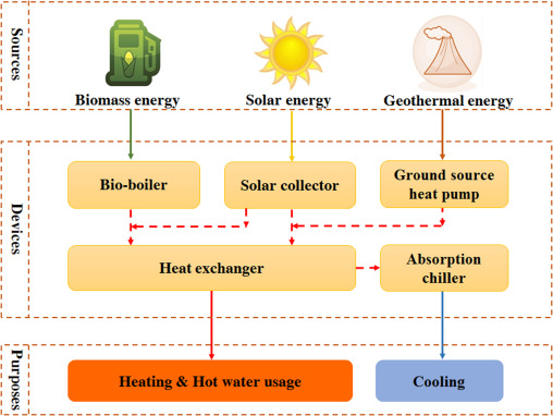 A Review On The Utilization Of Hybrid Renewable Energy Sciencedirect