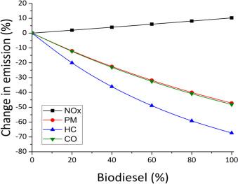 Biodiesel as alternative fuel for marine diesel engine applications