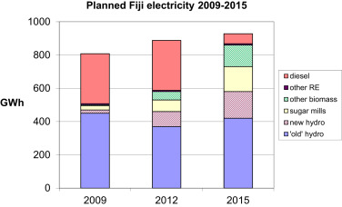 Renewable energy in the Pacific Islands: Its role and status