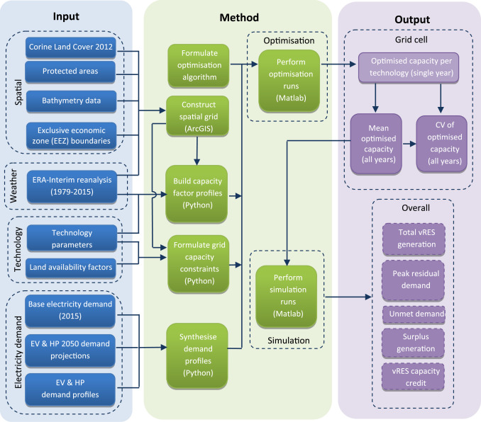 Analysing the potential of integrating wind and solar power