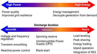 Energy storage for electricity generation and related
