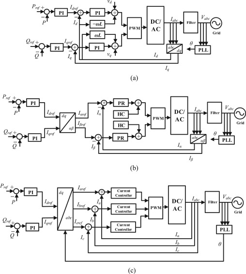 A comprehensive review on inverter topologies and control