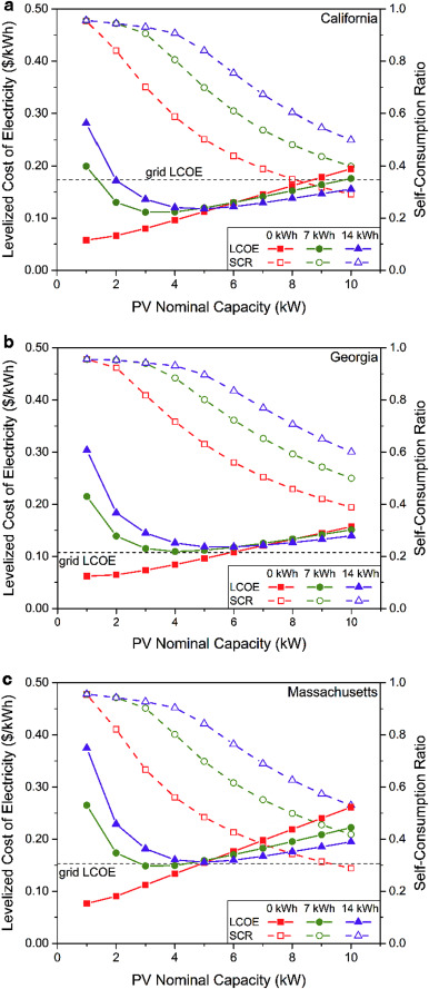An economic analysis of residential photovoltaic systems
