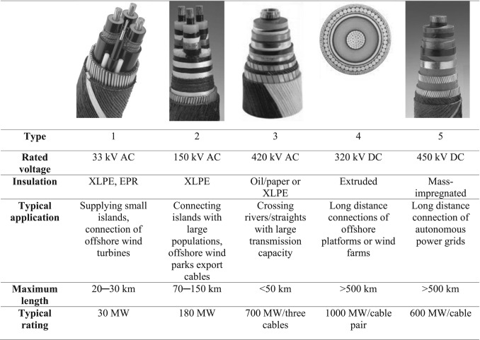 A review of potential impacts of submarine power cables on