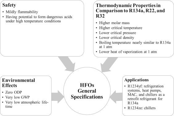 Applications of eco-friendly refrigerants and nanorefrigerants: A