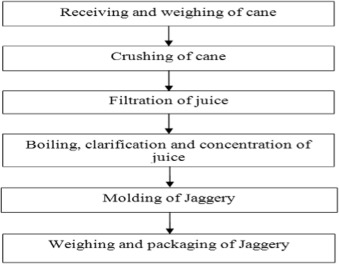 Upgradation of jaggery production and preservation