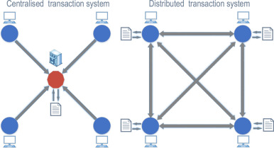 Blockchain technology in the energy sector: A systematic