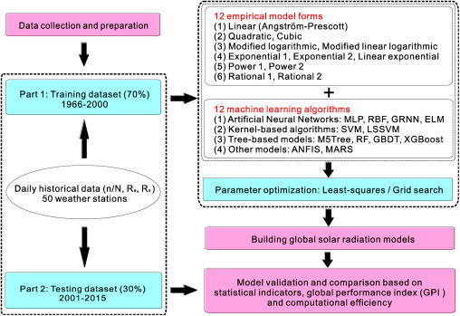 Empirical and machine learning models for predicting daily