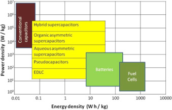 A review on recent advances in hybrid supercapacitors