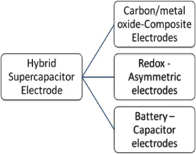 A review on recent advances in hybrid supercapacitors: Design