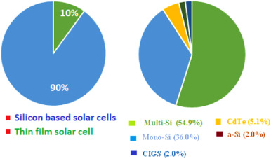 Factors influencing the efficiency of photovoltaic system