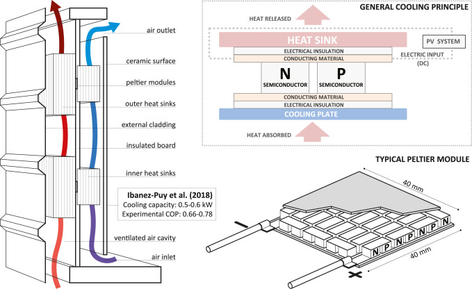 Coolfacade State Of The Art Review And Evaluation Of Solar Cooling Technologies On Their Potential For Facade Integration Sciencedirect
