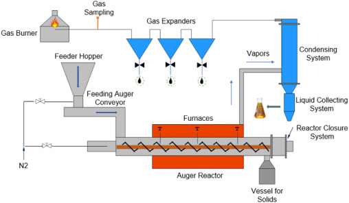 Auger reactors for pyrolysis of biomass and wastes