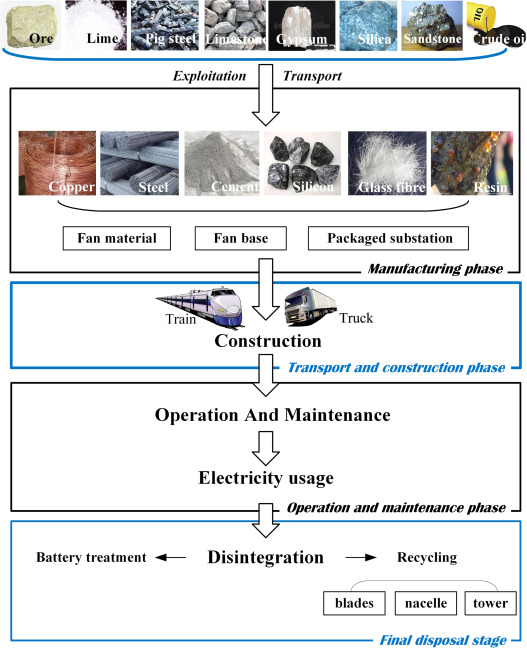 Environmental impact analysis of power generation from biomass and