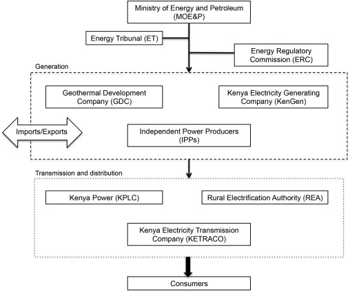 Wind energy in Kenya: A status and policy framework review
