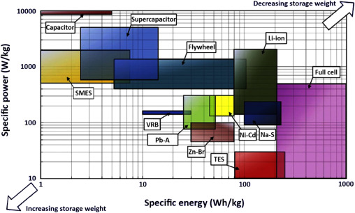 Study of energy storage systems and environmental challenges of