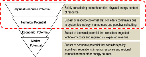 Continental-scale assessment of the African offshore wind