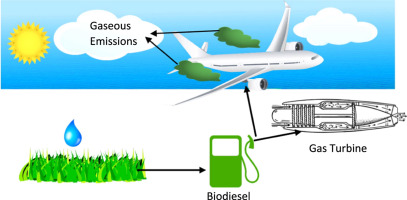 A review of the effect of biodiesel on gas turbine emissions