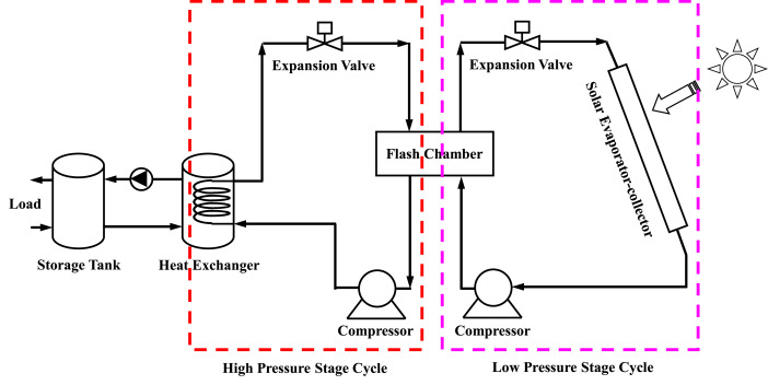 Recent advances in direct expansion solar assisted heat pump
