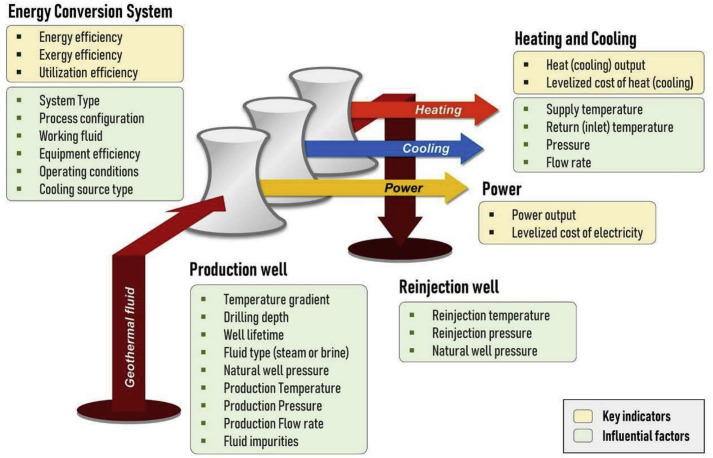 Systems Analysis Design And Optimization Of Geothermal Energy Systems For Power Production And Polygeneration State Of The Art And Future Challenges Sciencedirect