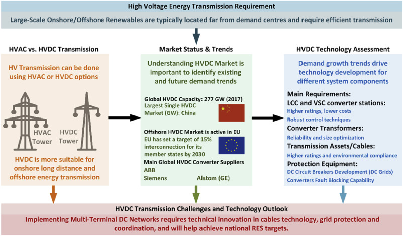 HVDC Transmission: Technology Review, Market Trends and