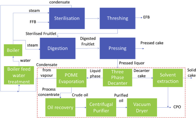 Feasibility of palm oil mill effluent elimination towards