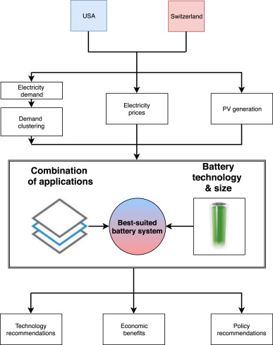 Optimized PV-coupled battery systems for combining applications
