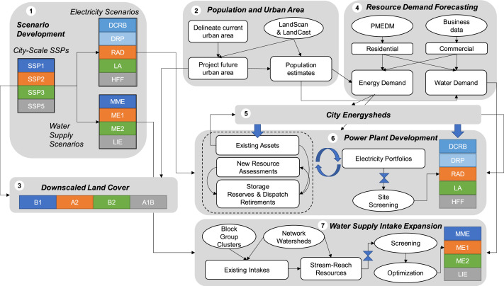 Spatially explicit land-energy-water future scenarios for cities