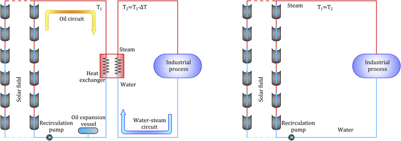 Modelling and simulation tools for direct steam generation