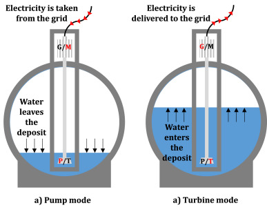 Analysis of emerging technologies in the hydropower sector