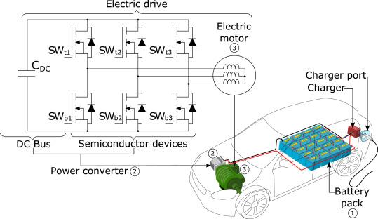 Power module electronics in HEV/EV applications: New trends