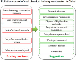 Pollution Control Of Wastewater From The Coal Chemical Industry In China Environmental Management Policy And Technical Standards Sciencedirect