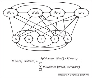 models of visual word recognition sciencedirect