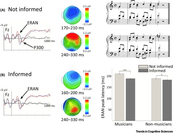 Predictive Processes and the Peculiar Case of Music