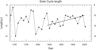 The long sunspot cycle 23 predicts a significant temperature