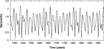 Moto del baricentro del sistema solare, serie temporale