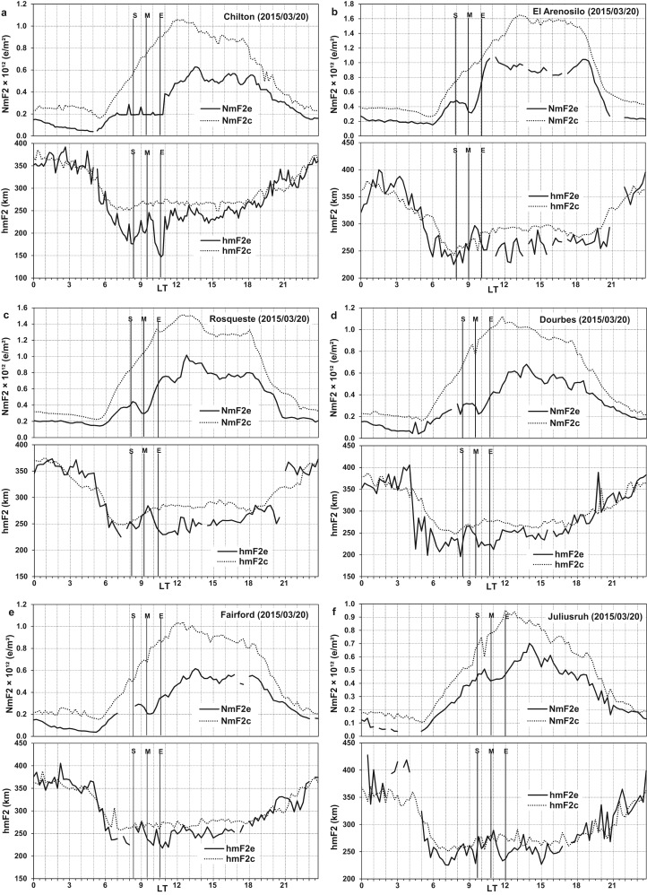 Ionospheric F2 Layer Responses To Total Solar Eclipses At Low And