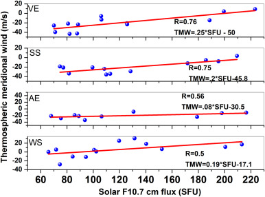 Solar activity variations of nocturnal thermospheric