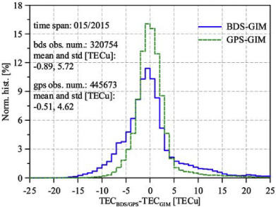 GPS, BDS and Galileo ionospheric correction models: An
