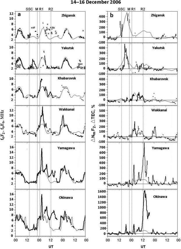 The pattern of ionospheric disturbances caused by complex