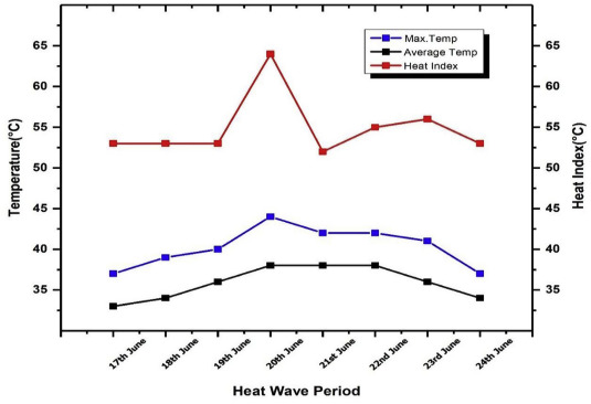 Spatio -temporal variations in urban heat island and its interaction